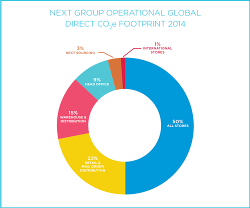 Next group operational global direct CO<sub>2</sub>e footprint 2014 breakdown in percentage: 3% next sourcing, 1% internation stores, 50% all stores, 22% retail and mail order distribution, 15% warehouse and distribution, and 9% head office